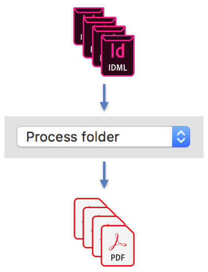 axaio software MadeToPrint - Batch Mode Processing of IDML to PDF - Picture