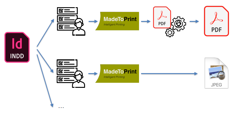 axaio software MadeToPrint - Turn Manual Workload into Automated Workflow - Picture 2