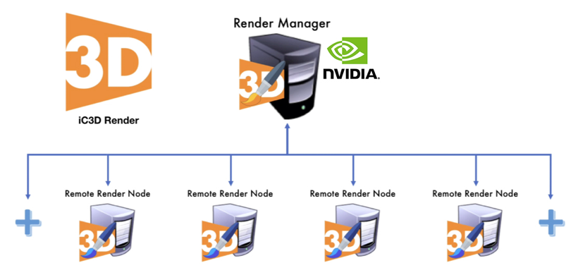 Creative Edge Software iC3D Render Manager - Distributed Rendering with Distributed GPU - Bild