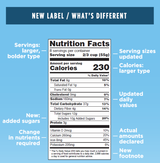 iC3D Suite - US FDA Compliance - New Food Nutrition Facts Panels - What is the Difference - Picture