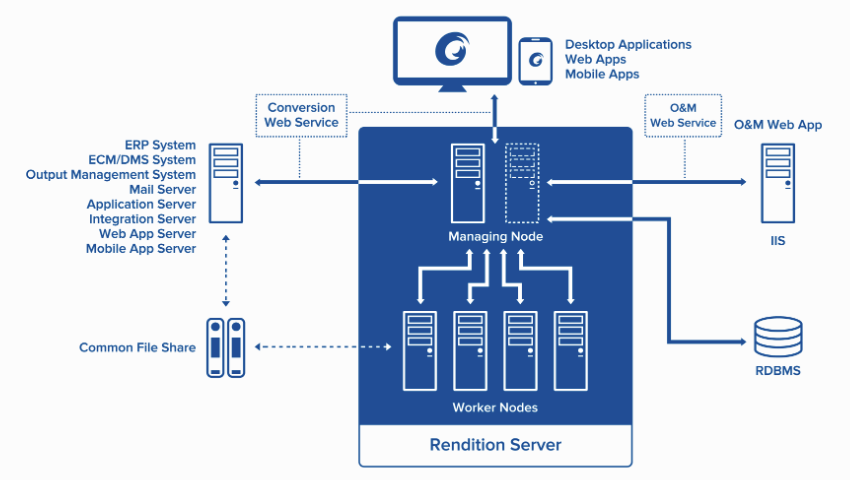 Foxit/LuraTech Rendition Server Architecture - Picture