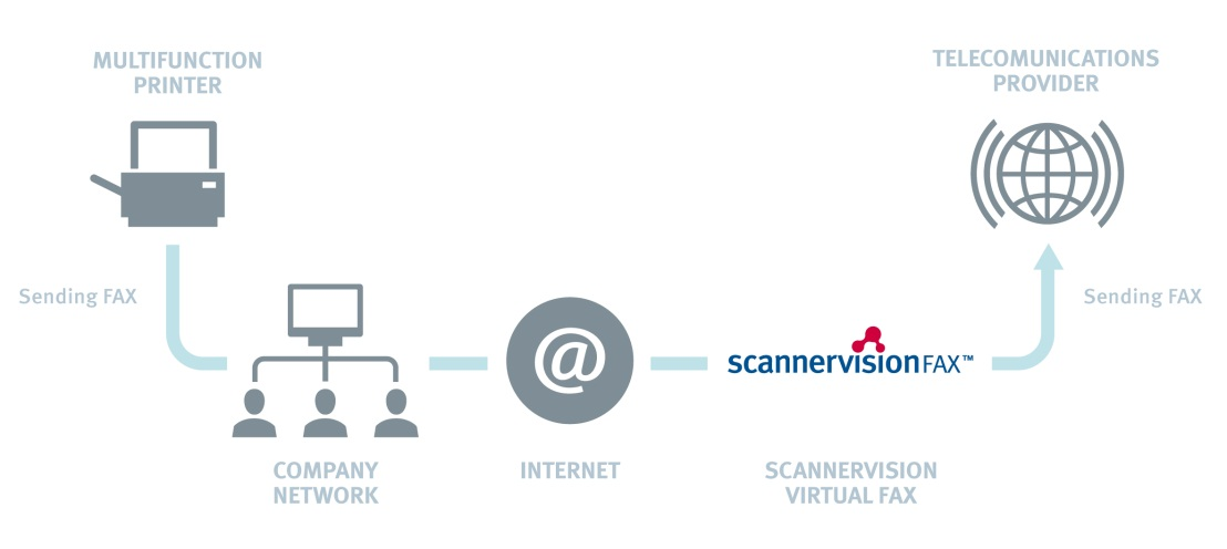 NDS ScannerVision™ FAX Solutions - Bild