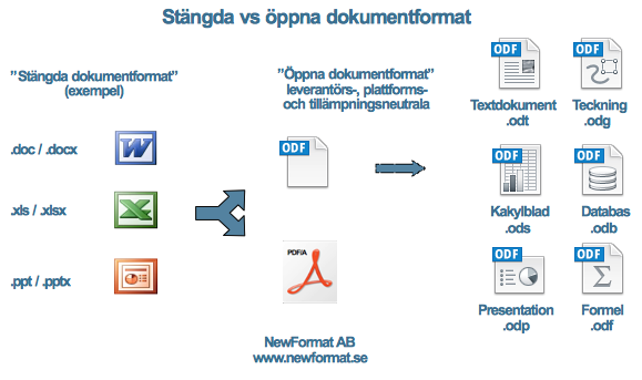MS Office Document Formats vs OpenDocument Format - Picture