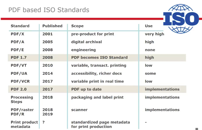 PDF-based ISO Standards - Picture
